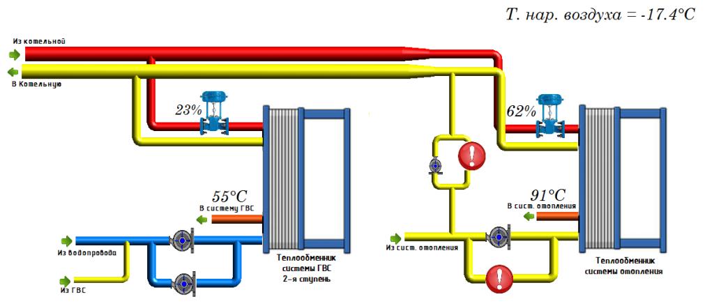 Функциональная схема теплового